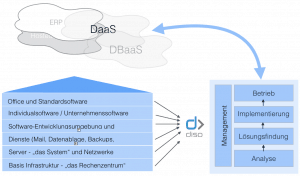 Diso – Managed Services