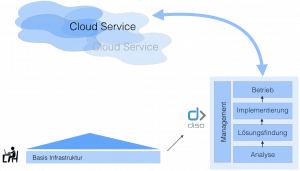 Diso – Managed Cloud Services