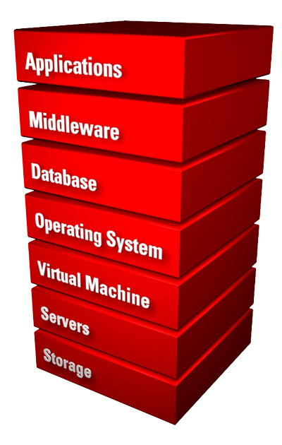 Oracle-Hardware-and-Software-Engeneering