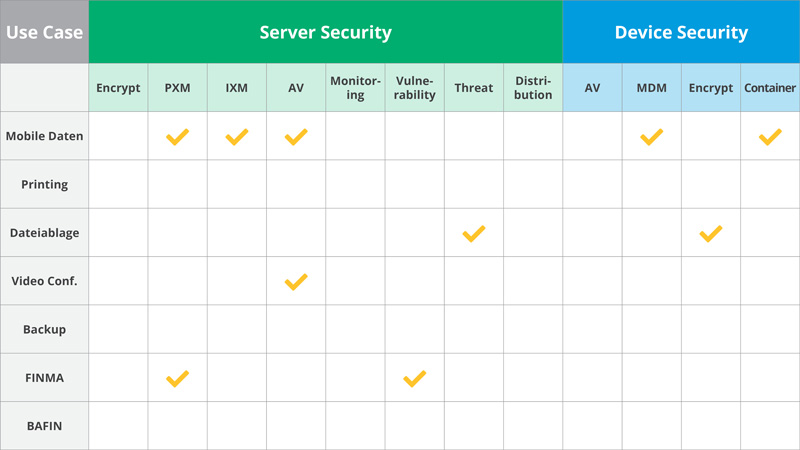 Cloud Security: Diso-Secure-Workplace-Konfiguration-Beispiel